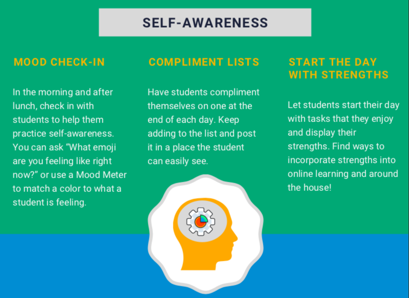 Self - Awareness