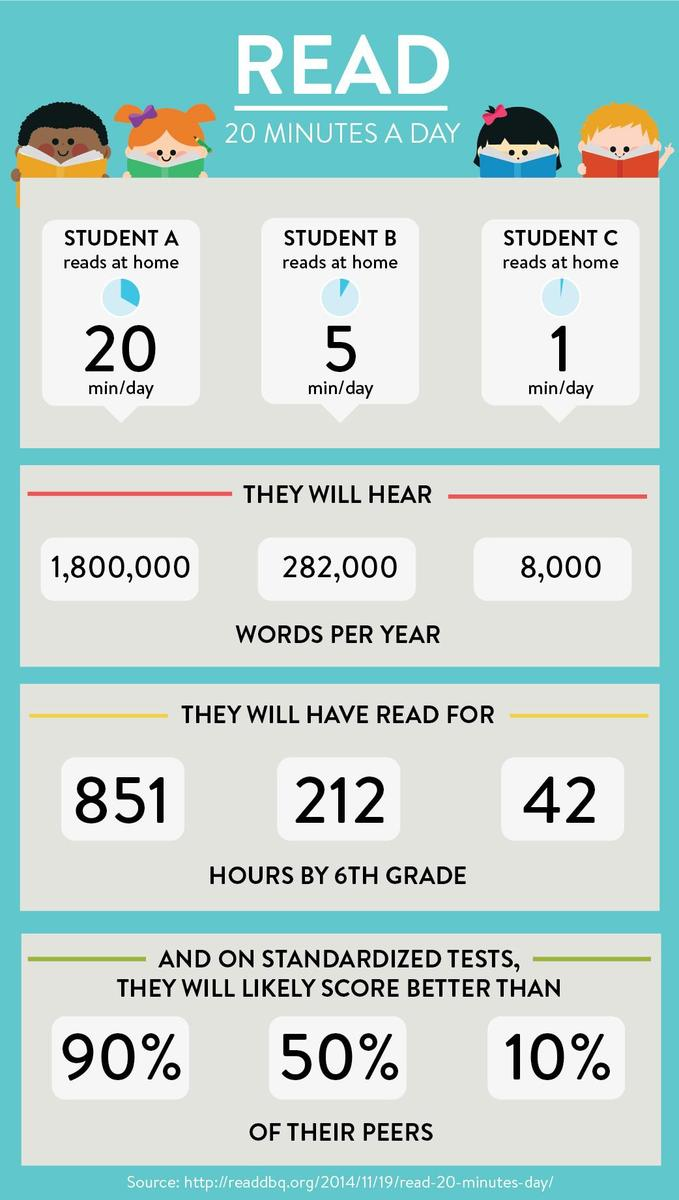 Reading 20 Minutes Per Day with Your Child