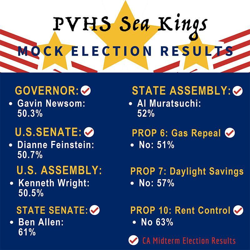 Mock Election Results Thumbnail Image