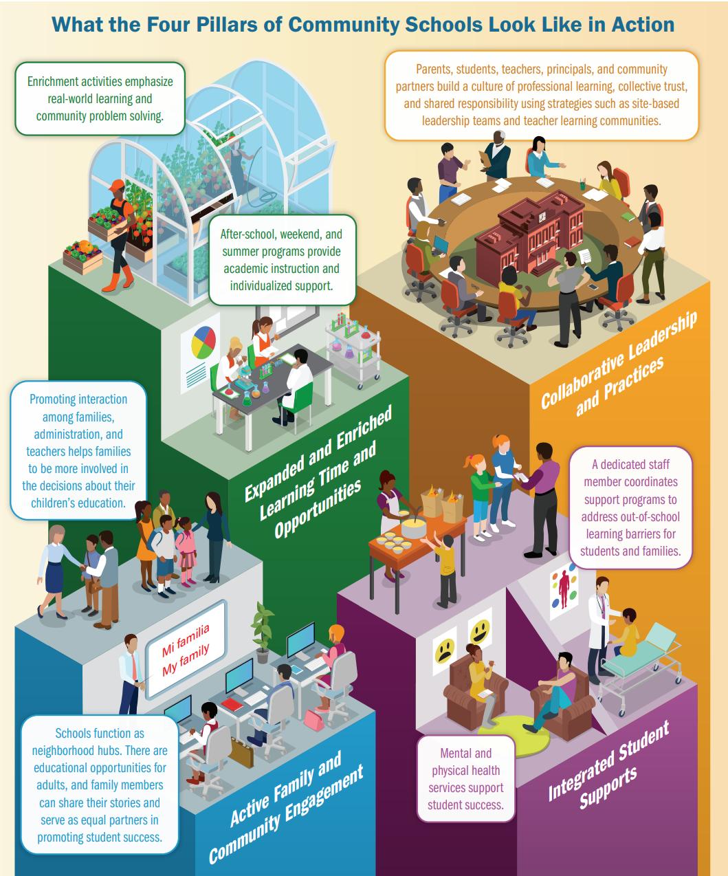 Four Pillars of Community School
