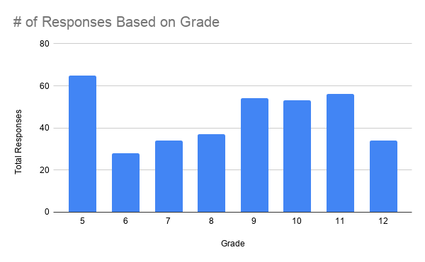 # of Student Survey Responses Based on Grade