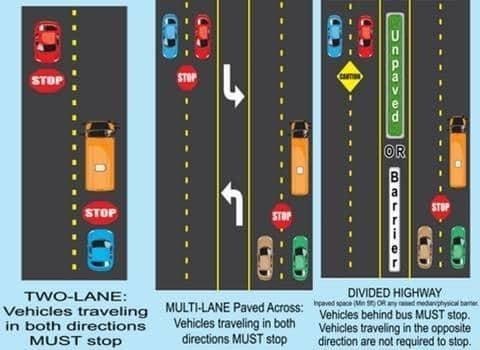 Two Lane Roads - All traffic stops on both sides when a bus stops.  Multi-Lane Road Paved Across - All traffic stops on both sides when a bus stops.  Multi-Lane Road with Unpaved Median or Physical Barrier - Traffic behind the bus must stop; traffic on the opposite side of the road not required to stop.
