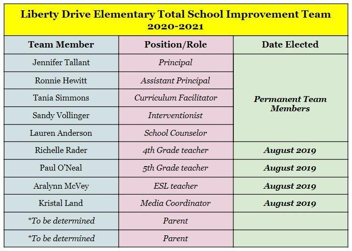 TCS School Improvement Members