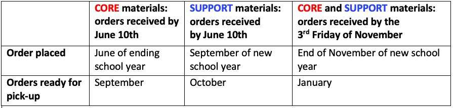 Ordering Dates