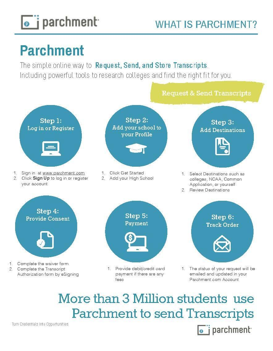 What is Parchment