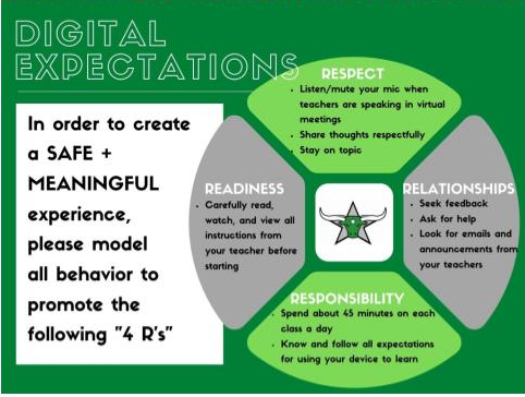 Digital Expecations. In order to create a safe and meaningful experience, please model all behavior to promote the following 4 R's. Respect. Listen or mute your mic when teachers are speaking in virtual meetings. Share thoughts respectfully. Stay on topic. Readiness. Carefully read, watch and view all instructions from your teacher before starting. Relationships. Seek feedback. Ask fro help. Look for emails and annoucements from your teachers. Responsibility. Spend about 45 minutes on each class a day. know and follow all expectations for using your device to learn.