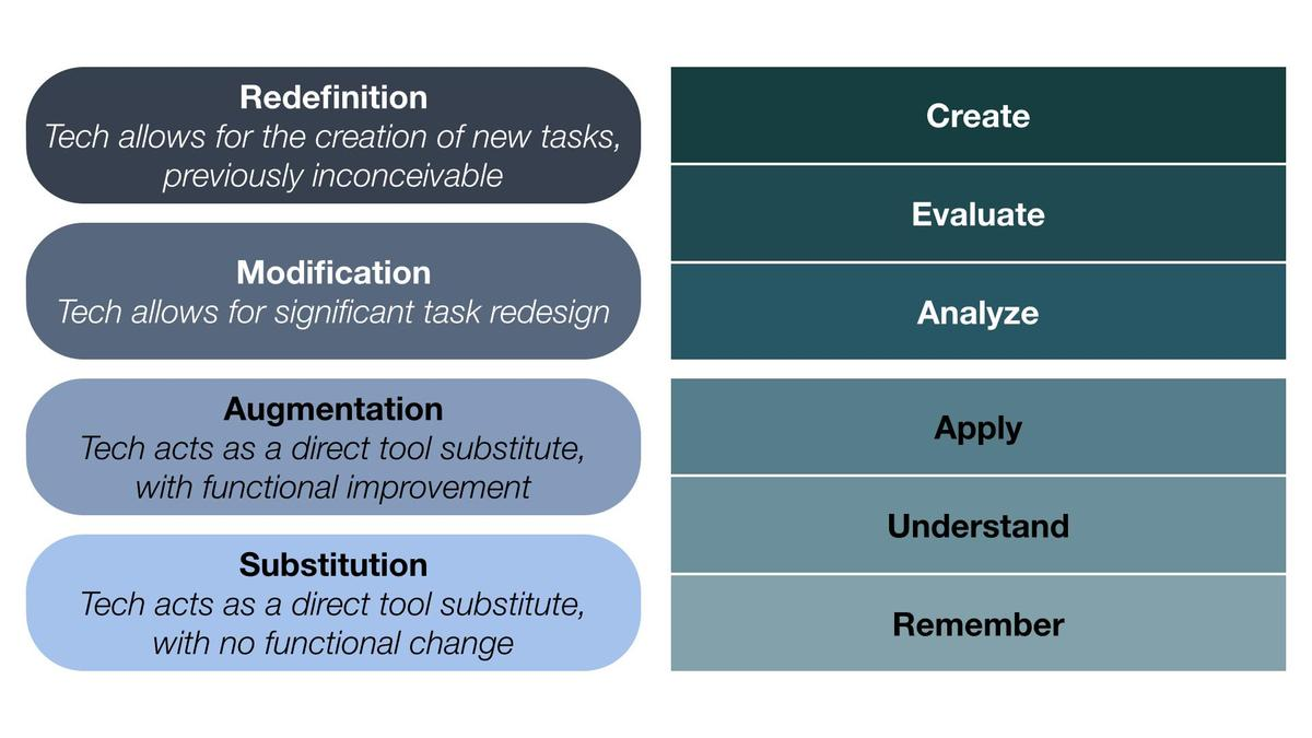 graphic of SAMR model and Bloom's Taxonomy side by side