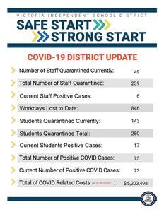 VISD weekly COVID-19 update