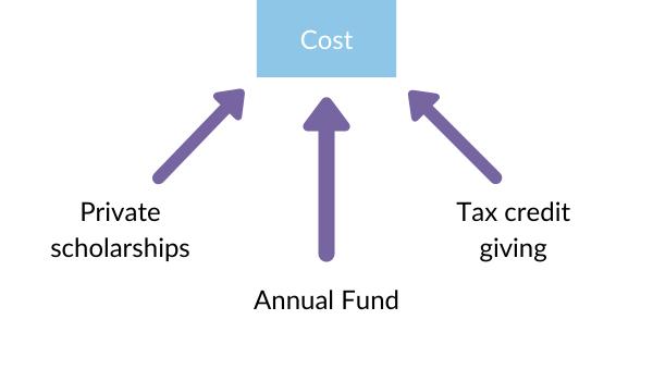 Financial aid sources