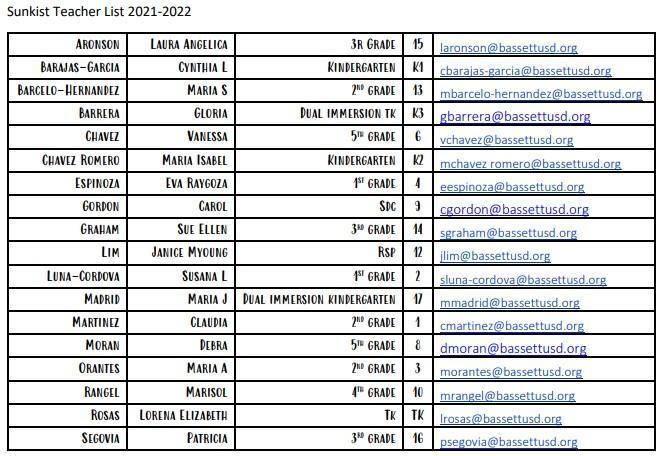ske teacher list 2021-2022