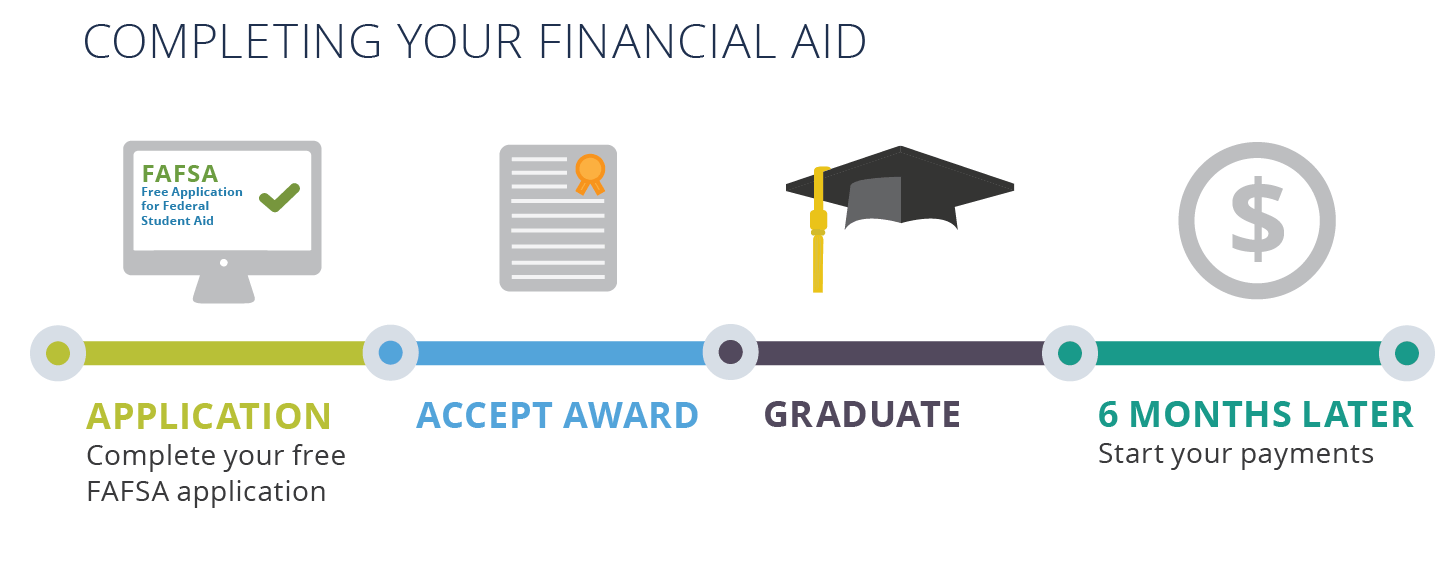Financial Aid timeline starts in October and ends 6 months after you graduate